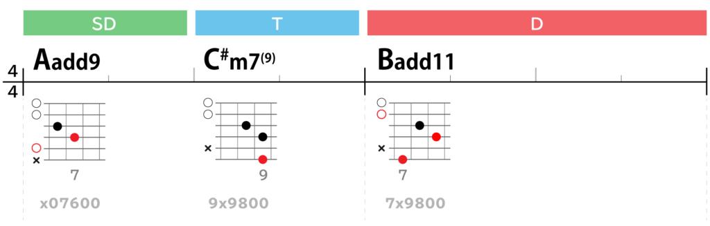 Lightコード進行Aメロ2:Aadd9→C#m7(9)→Badd11