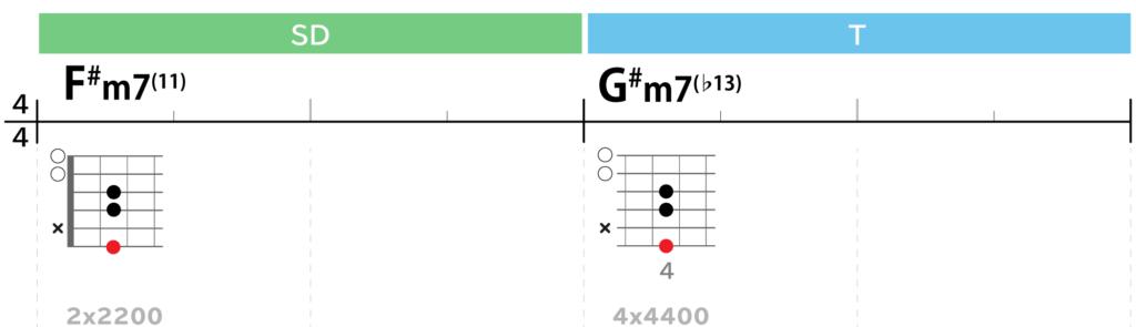 Lightコード進行Bメロ:F#m7(11)→G#m7(♭13)