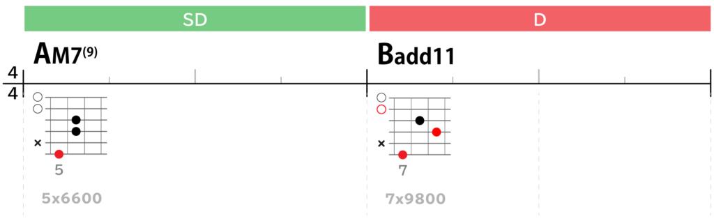 Lightコード進行Bメロ2:AM7(9)→Badd11