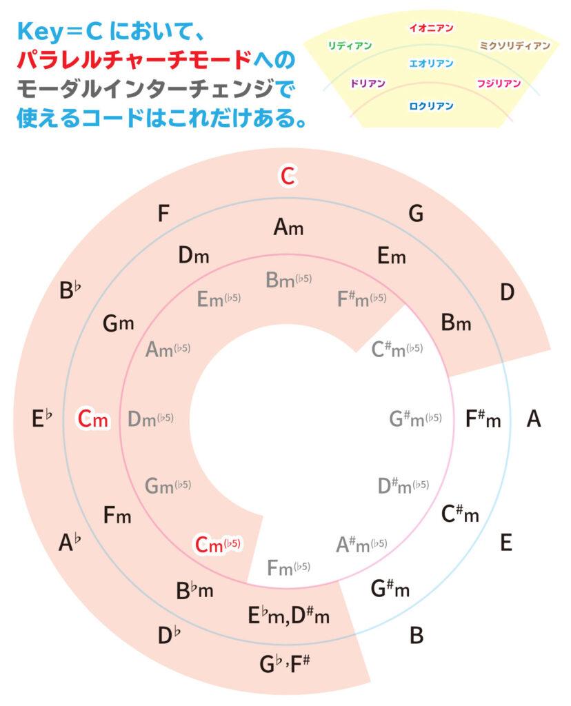 Key=Cのパラレルチャーチモードのモーダルインターチェンジまとめ画像