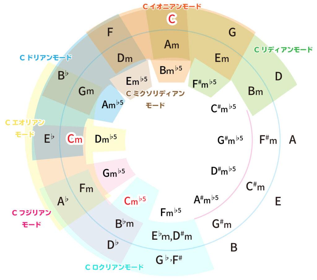 Key=Cのパラレルチャーチモードのモーダルインターチェンジを細かく解説した画像
