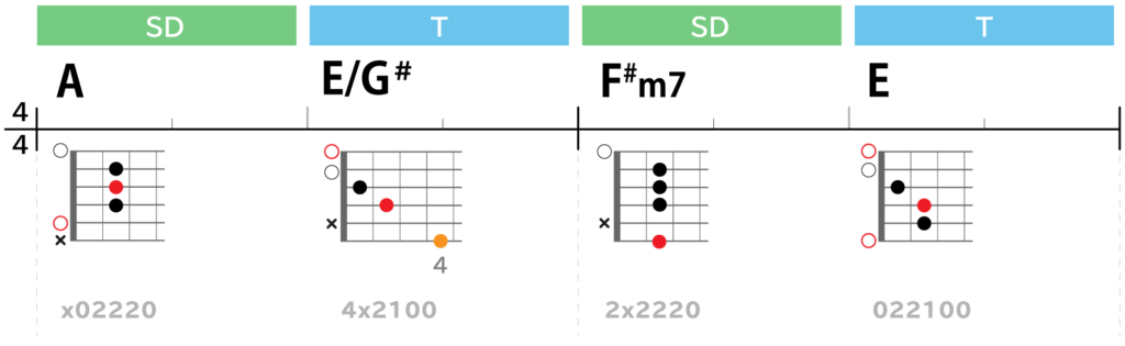Lightコード進行サビ:A→E/G#→F#m7→E