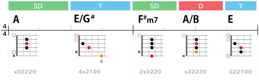 Lightコード進行サビ:A→E/G#→F#m7→A/B→E