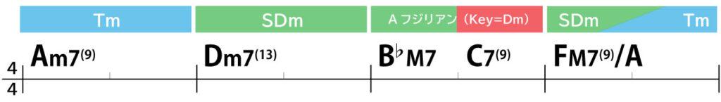 コード進行画像:Am7→Dm7(13)→B♭M7→C7(9)→FM7(9)/A