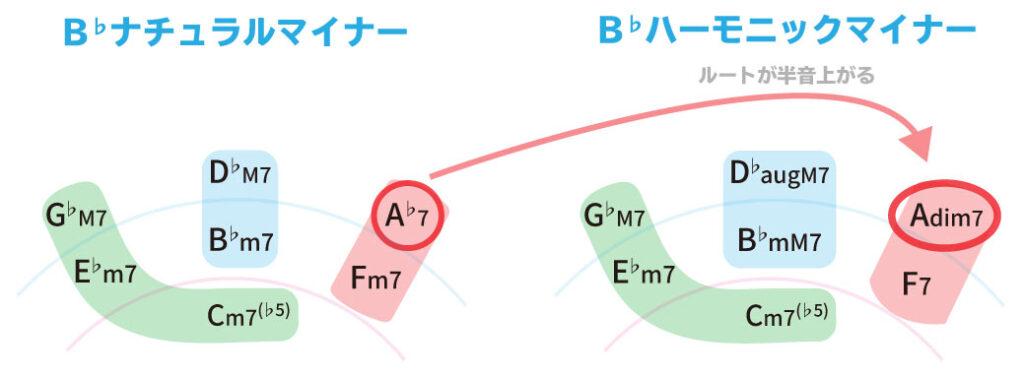 B♭ナチュラルマイナーから、B♭ハーモニックマイナーに変化した際の、ダイアトニックセブンスコードの変化を示した画像。