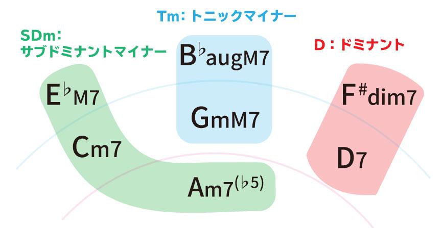 Key=Gmのハーモニックマイナースケールのダイアトニックセブンスコード