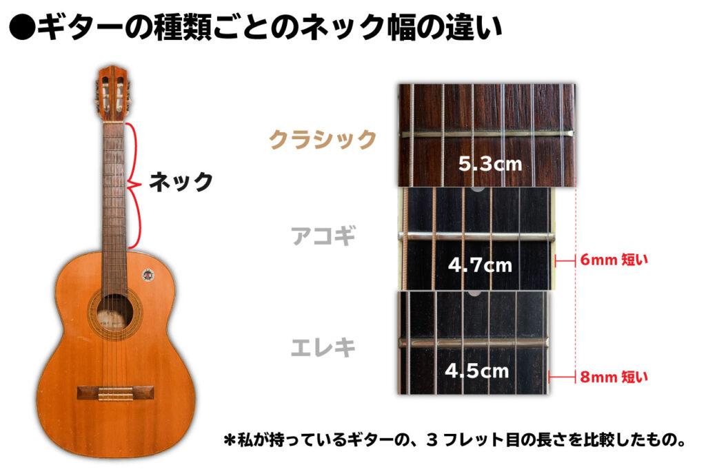 ギターの種類ごとのネック幅の違い:クラシックギター5.3cm・アコギ4.7cm・エレキ4.5cm