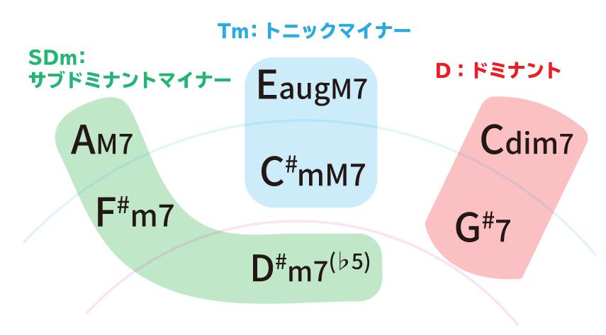 Key=C#mのハーモニックマイナースケールのダイアトニックセブンスコード