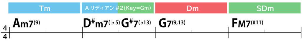 コード進行:Am7(9)→D#m7(♭5)→G#7(♭13)→G7(9,13)→FM7(#11)