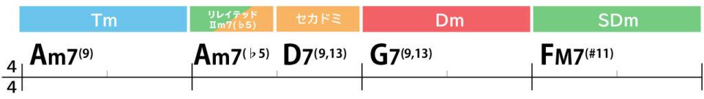 コード進行:Am7(9)→Am7(♭5)→D7(9,13)→G7(9,13)→FM7(#11)