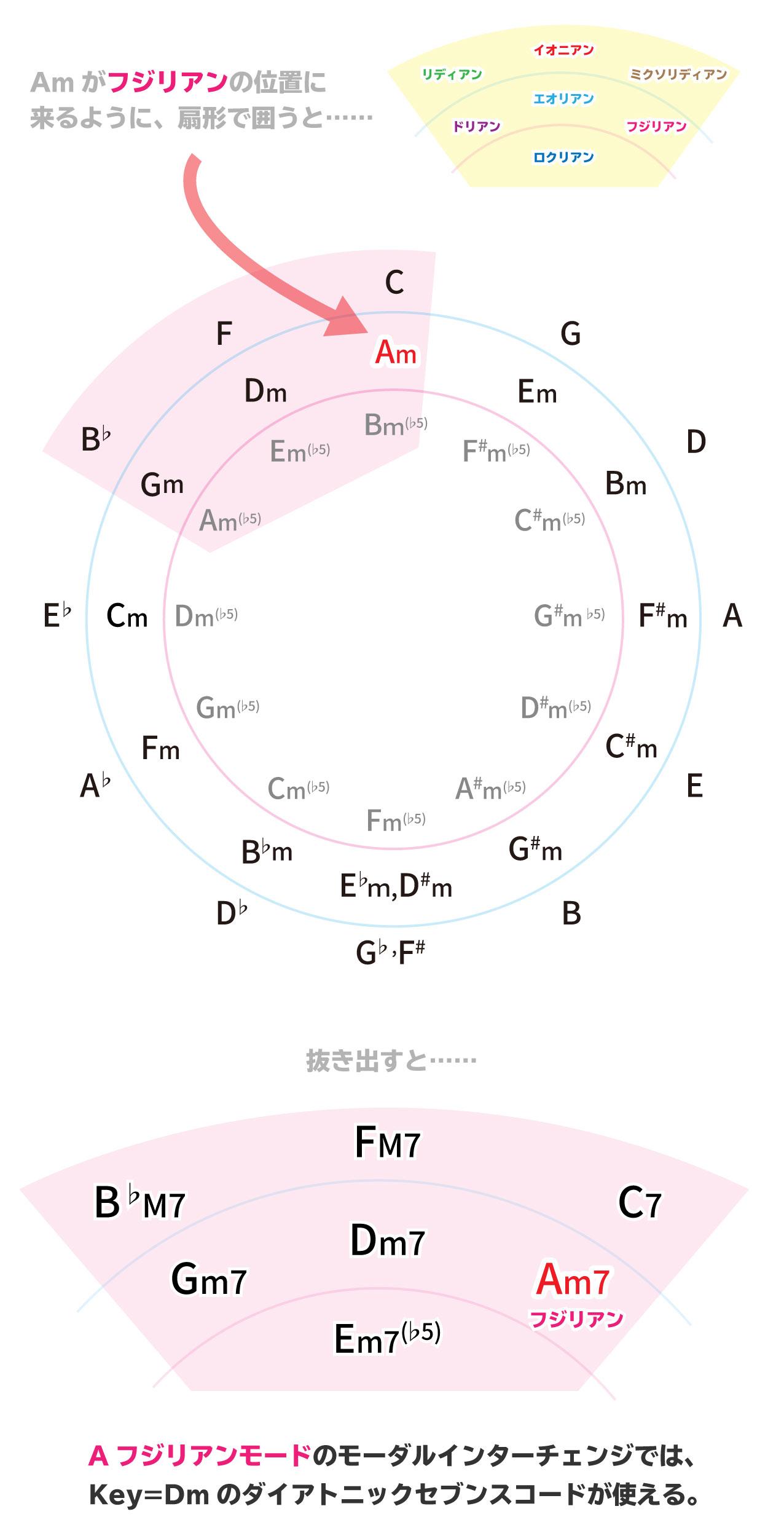 モーダルインターチェンジの使い方解説画像:Amがフジリアンの位置に来るように、扇形で囲うと……。Aフジリアンモードのモーダルインターチェンジでは、Key=Dmのダイアトニックセブンスコードが使える。