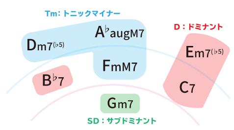 Key=Fmのメロディックマイナーのダイアトニックセブンスコード