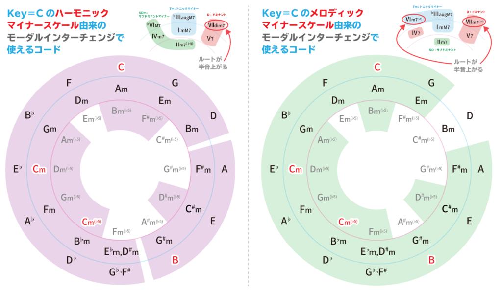 Key=Cのハーモニックマイナー・メロディックマイナーへのモーダルインターチェンジまとめ