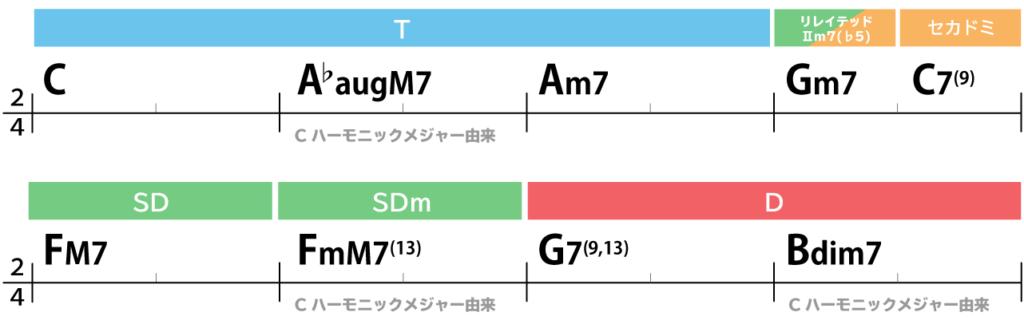 コード進行:C→A♭augM7→Am7→Gm7→C7(9)→FM7→FmM7→G7(9,13)→Bdim7