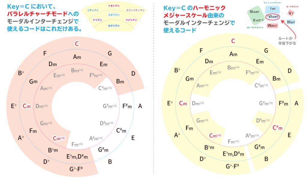 Key=Cのパラレルチャーチモード・ハーモニックメジャーへのモーダルインターチェンジまとめ