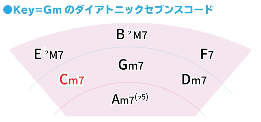 Key=Gmのダイアトニックコード