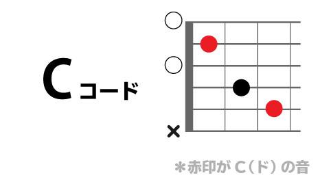Cコードの画像:x32010