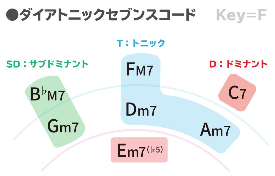 ダイアトニックコードKey=Fまとめ