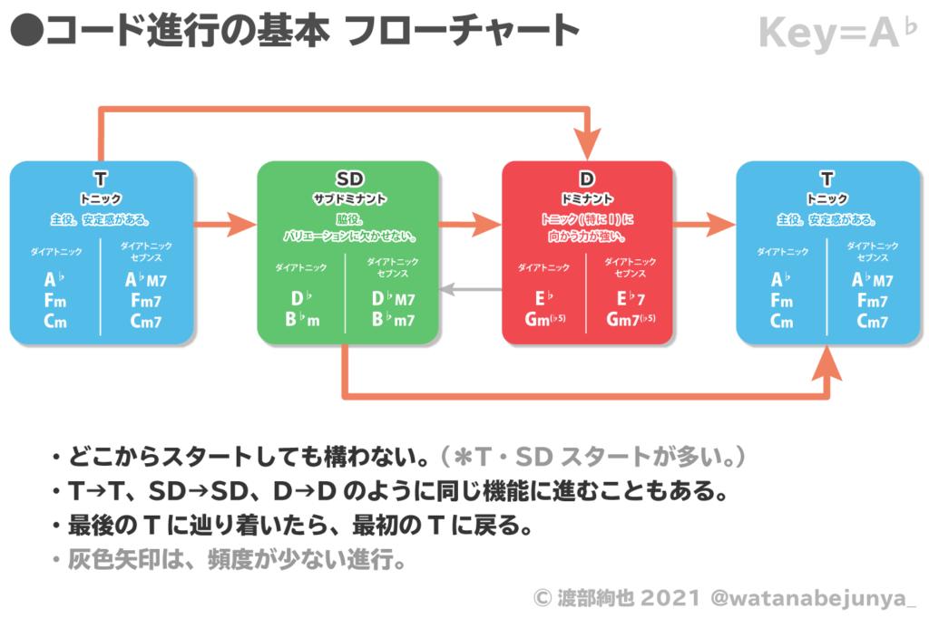 コード進行の基本フローチャート Key=A♭
