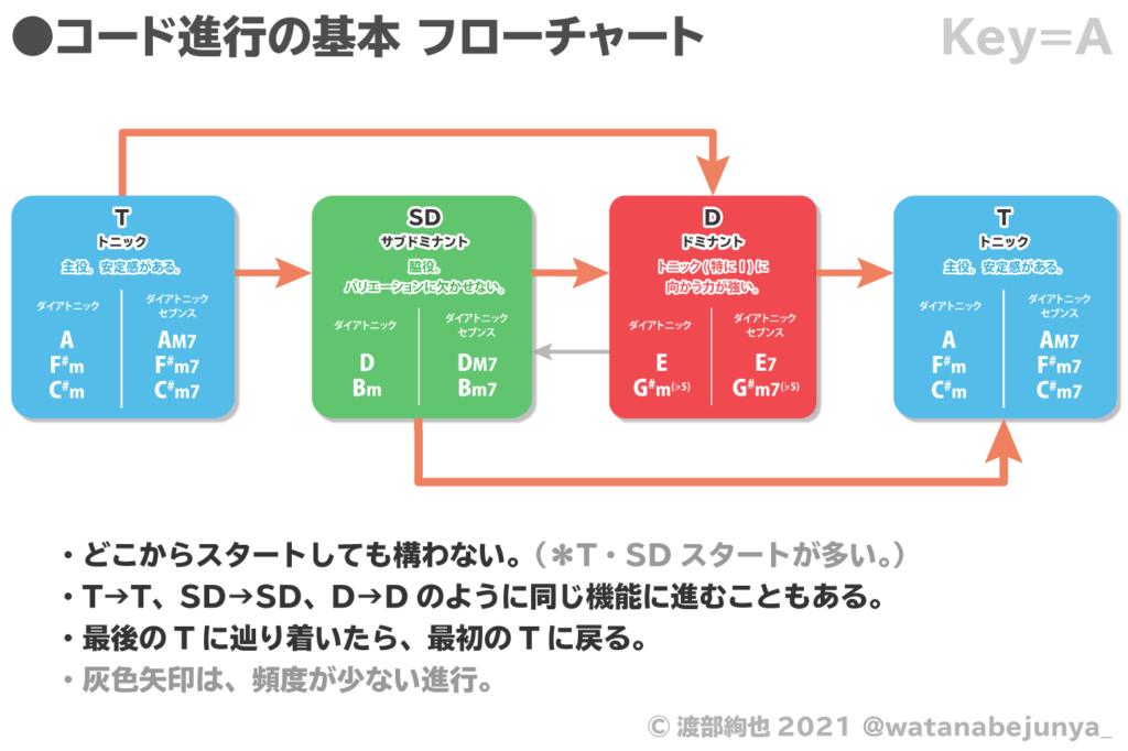コード進行の基本フローチャート Key=A