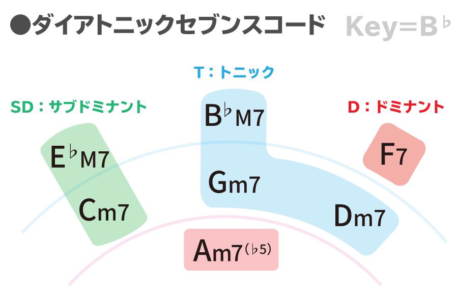 ダイアトニックコードKey=B♭まとめ