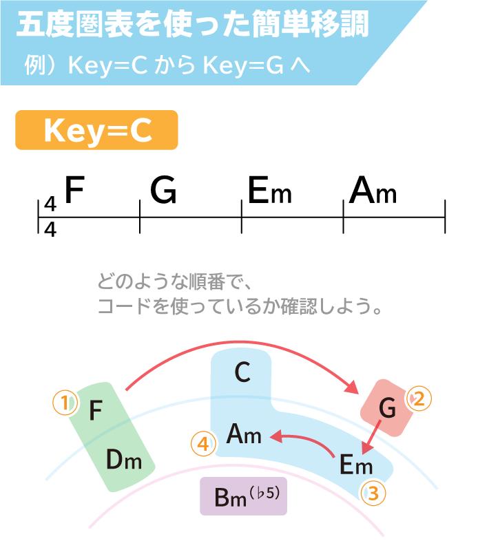 五度圏表を使った簡単移調:例)Key=CからKey=Gへ。Key=C:F→G→Em→Am どのような順番でコードを使っているか確認しよう。