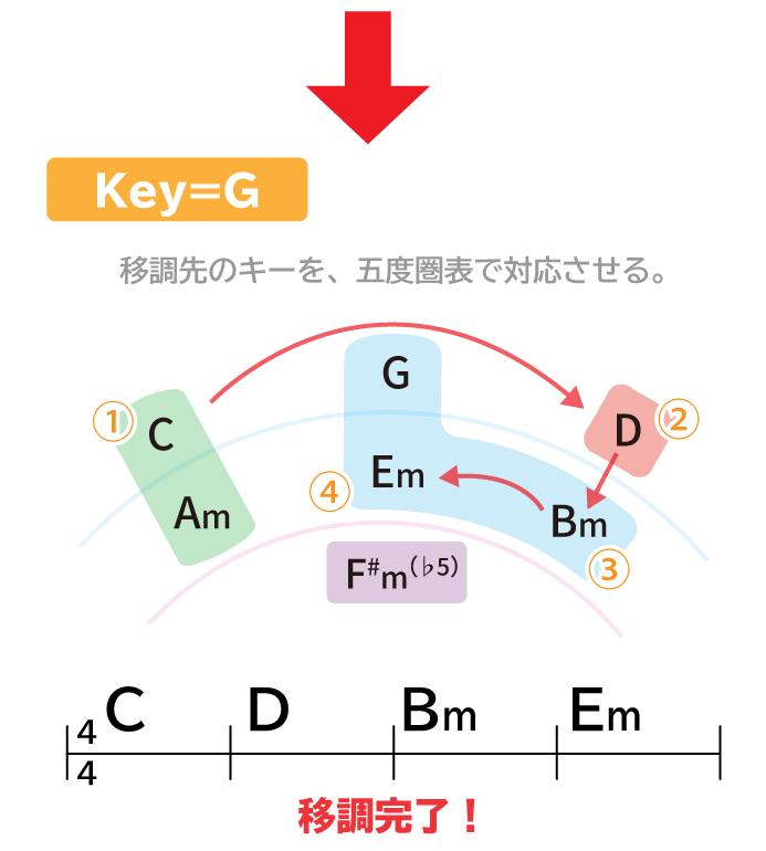Key=G 移調先のキーを五度圏表で対応させる。C→D→Bm→Em 移調完了!