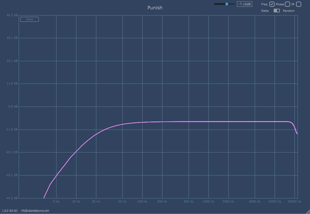 Heavyocity PUNISH サチュレーションのEQ特性