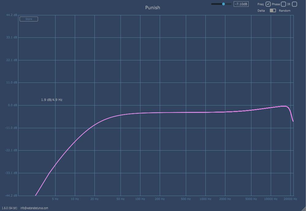 Heavyocity PUNISH サチュレーションのDriveを上げた時の変化