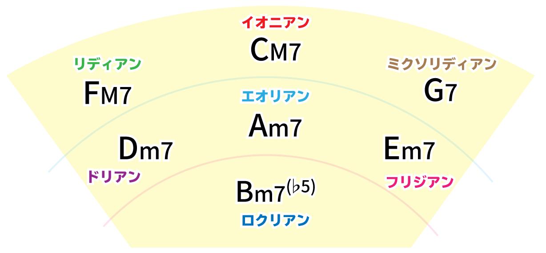 五度圏表モード把握対応図 Key=Cの場合