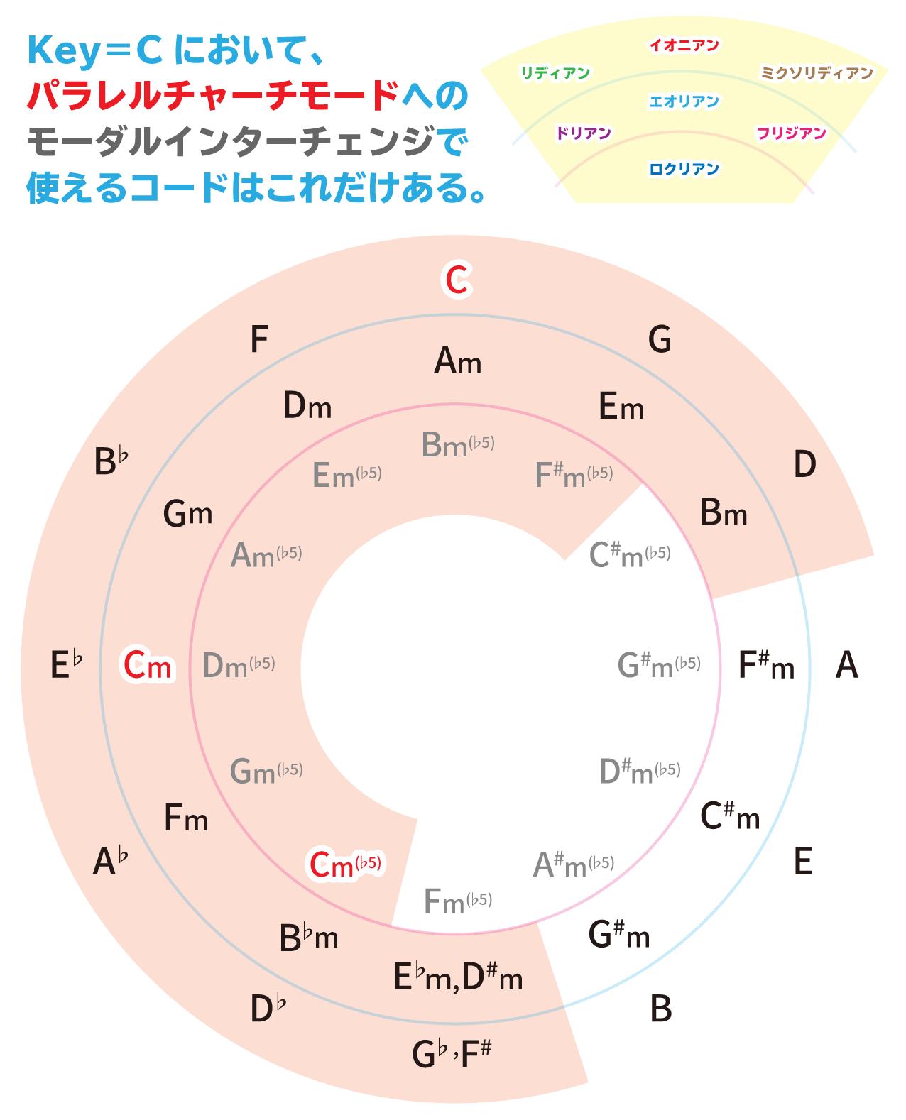 Key=Cにおいて、パラレルチャーチモードへのモーダルインターチェンジで使えるコードはこれだけある。