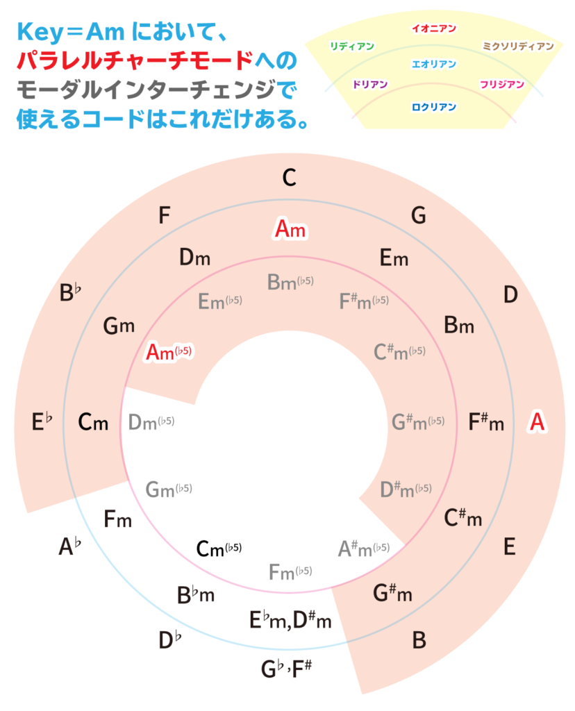 Key=Amのパラレルチャーチモードのモーダルインターチェンジまとめ画像
