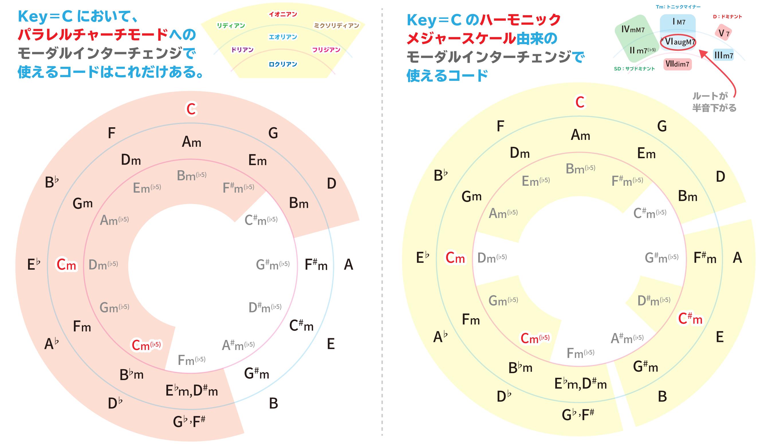 Key=Cのパラレルチャーチモード・ハーモニックメジャースケールへのモーダルインターチェンジまとめ